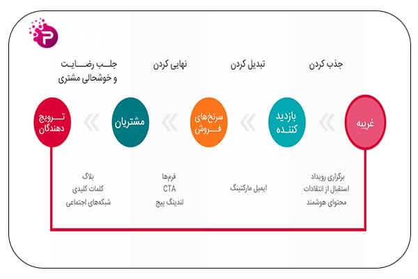 چرخه بازاریابی ربایشی یا بازاریابی جاذبه ای