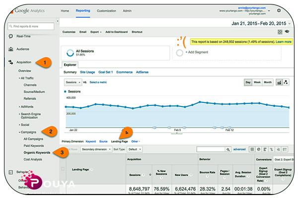 تحلیل لندینگ پیج با استفاده از گوگل آنالیتیکس
